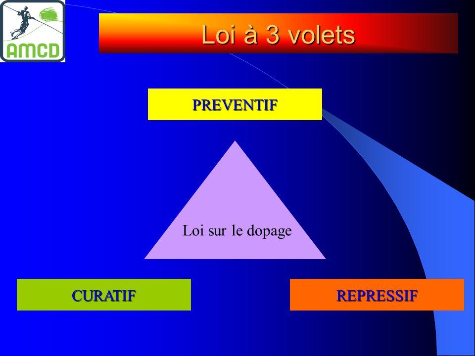 Loi à 3 volets CURATIFREPRESSIF PREVENTIF Loi sur le dopage