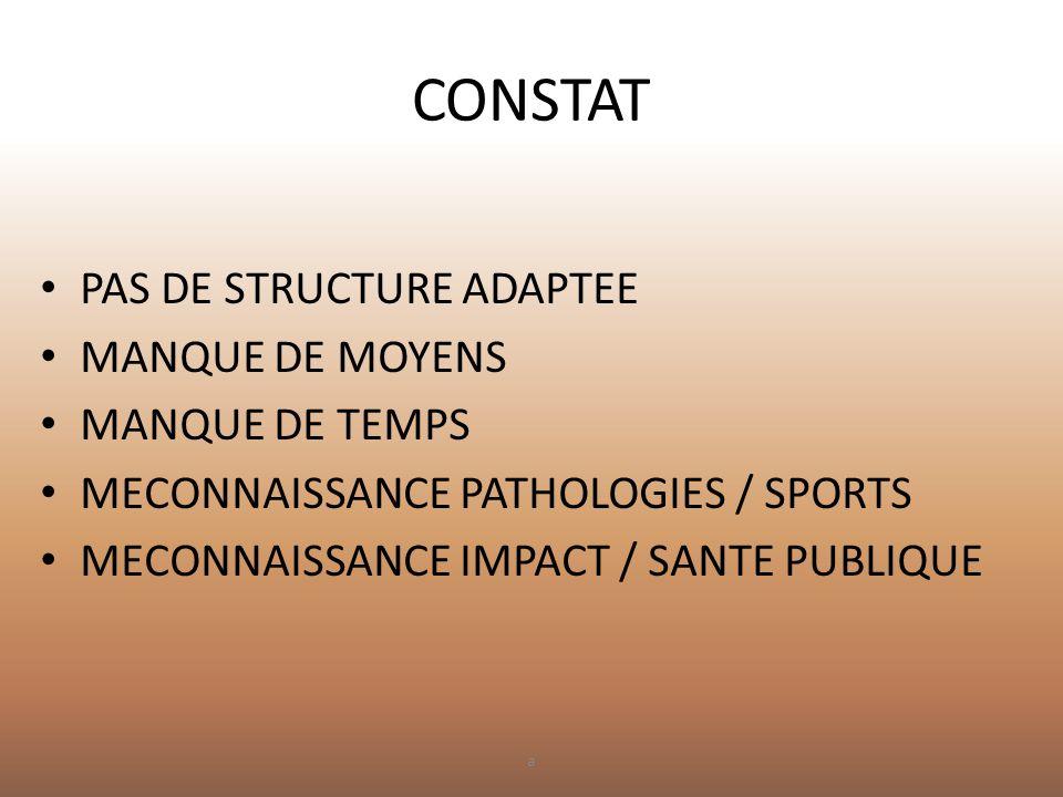 CONSTAT • PAS DE STRUCTURE ADAPTEE • MANQUE DE MOYENS • MANQUE DE TEMPS • MECONNAISSANCE PATHOLOGIES / SPORTS • MECONNAISSANCE IMPACT / SANTE PUBLIQUE