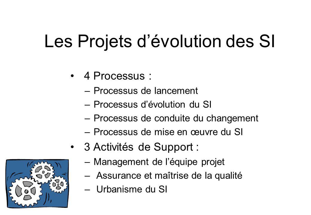 Les Projets d'évolution des SI • 4 Processus : –Processus de lancement –Processus d'évolution du SI –Processus de conduite du changement –Processus de