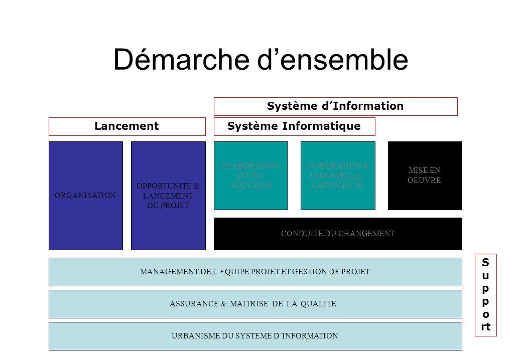 Démarche d'ensemble ORGANISATION OPPORTUNITE & LANCEMENT DU PROJET ELABORATION D'UNE SOLUTION INTEGRATION & INDUSTRIALI- SATION DU SI MISE EN OEUVRE C