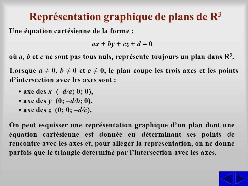 Représentation graphique de plans de R3R3 On peut esquisser une représentation graphique d'un plan dont une équation cartésienne est donnée en déterminant ses points de rencontre avec les axes et, pour alléger la représentation, on ne donne parfois que le triangle déterminé par l'intersection avec les axes.