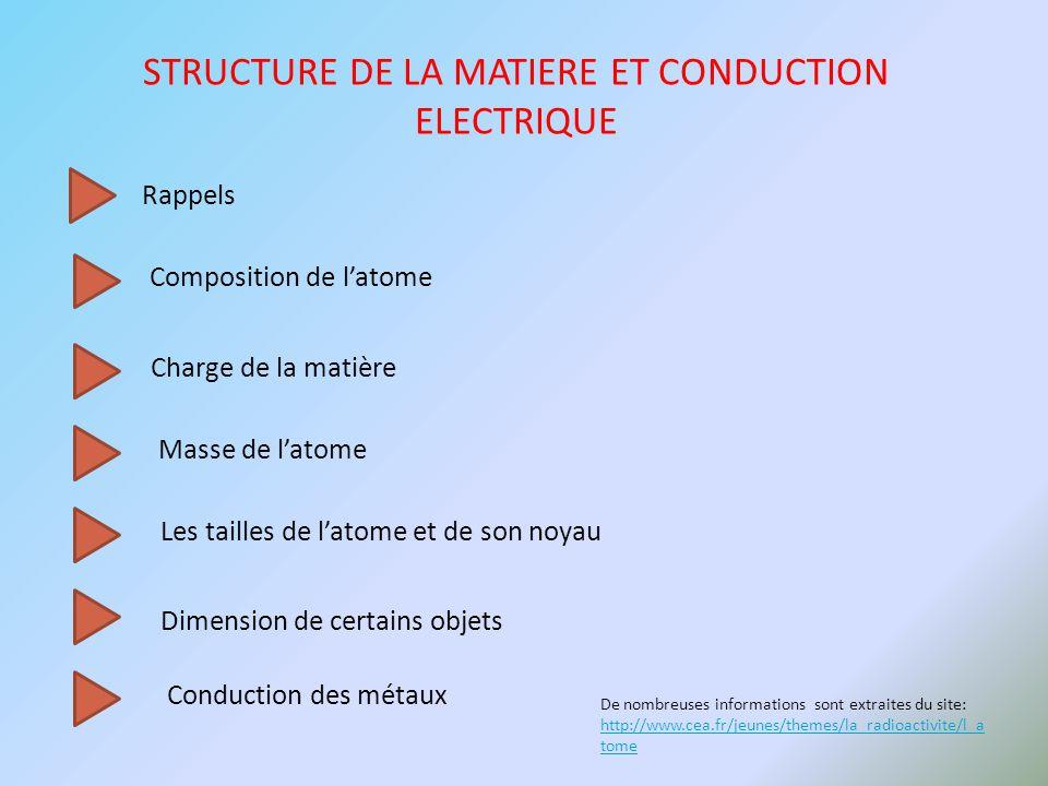 STRUCTURE DE LA MATIERE ET CONDUCTION ELECTRIQUE Rappels Composition de l'atome Charge de la matière Masse de l'atome Les tailles de l'atome et de son