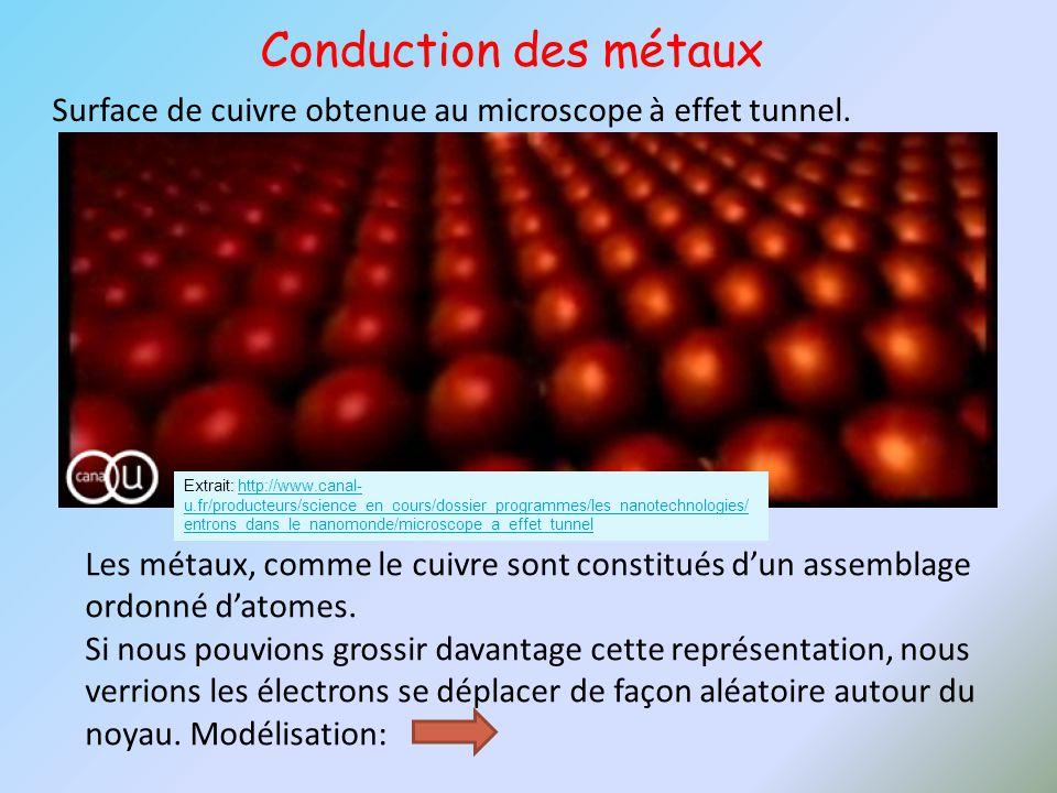 Extrait: http://www.canal- u.fr/producteurs/science_en_cours/dossier_programmes/les_nanotechnologies/ entrons_dans_le_nanomonde/microscope_a_effet_tun