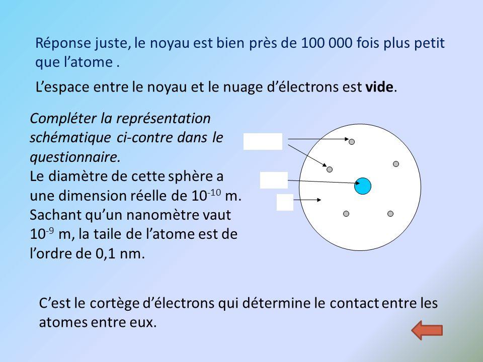 Réponse juste, le noyau est bien près de 100 000 fois plus petit que l'atome. L'espace entre le noyau et le nuage d'électrons est vide. C'est le cortè