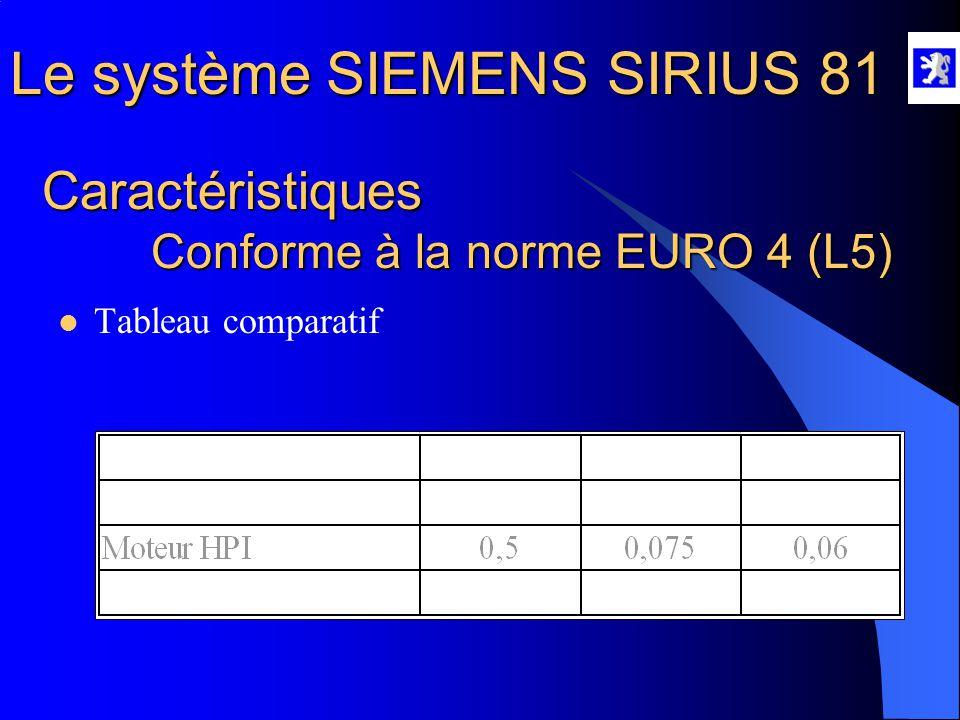 Le système SIEMENS SIRIUS 81 Caractéristiques Économie de carburant  Fonctionnement en mélange air/essence pauvre –Fort taux de recyclage de gaz d'éc