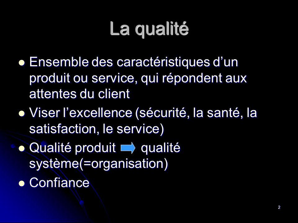 2 La qualité  Ensemble des caractéristiques d'un produit ou service, qui répondent aux attentes du client  Viser l'excellence (sécurité, la santé, la satisfaction, le service)  Qualité produit qualité système(=organisation)  Confiance
