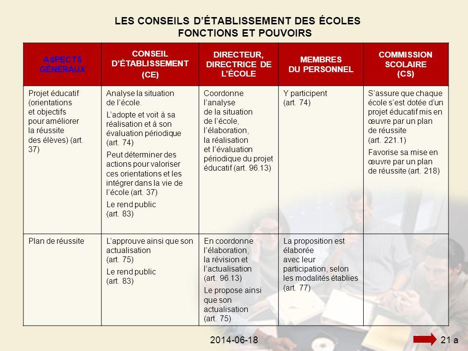 2014-06-18212014-06-1821 a LES CONSEILS D'ÉTABLISSEMENT DES ÉCOLES FONCTIONS ET POUVOIRS ASPECTS GÉNÉRAUX CONSEIL D'ÉTABLISSEMENT (CE) DIRECTEUR, DIRECTRICE DE L'ÉCOLE MEMBRES DU PERSONNEL COMMISSION SCOLAIRE (CS) Projet éducatif (orientations et objectifs pour améliorer la réussite des élèves) (art.
