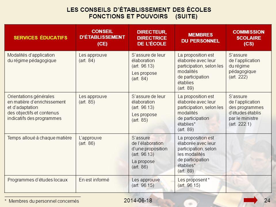 2014-06-18252014-06-1824 SERVICES ÉDUCATIFS CONSEIL D'ÉTABLISSEMENT (CE) DIRECTEUR, DIRECTRICE DE L'ÉCOLE MEMBRES DU PERSONNEL COMMISSION SCOLAIRE (CS) Modalités d'application du régime pédagogique Les approuve (art.