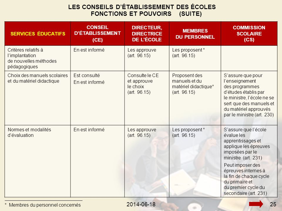 2014-06-18262014-06-1825 SERVICES ÉDUCATIFS CONSEIL D'ÉTABLISSEMENT (CE) DIRECTEUR, DIRECTRICE DE L'ÉCOLE MEMBRES DU PERSONNEL COMMISSION SCOLAIRE (CS) Critères relatifs à l'implantation de nouvelles méthodes pédagogiques En est informéLes approuve (art.