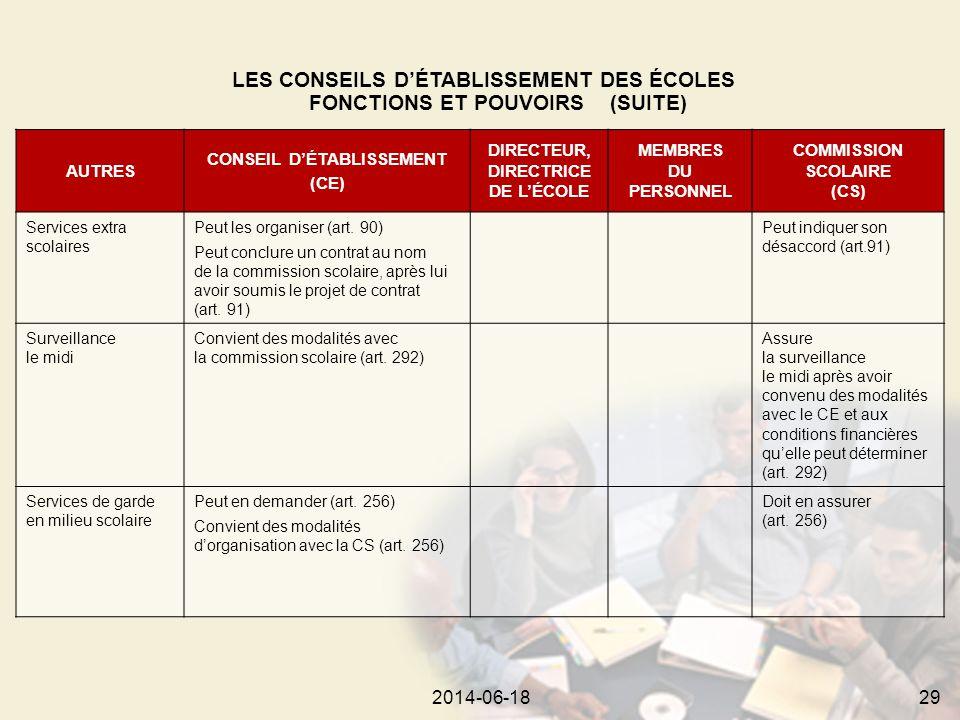 2014-06-18312014-06-1829 AUTRES CONSEIL D'ÉTABLISSEMENT (CE) DIRECTEUR, DIRECTRICE DE L'ÉCOLE MEMBRES DU PERSONNEL COMMISSION SCOLAIRE (CS) Services extra scolaires Peut les organiser (art.