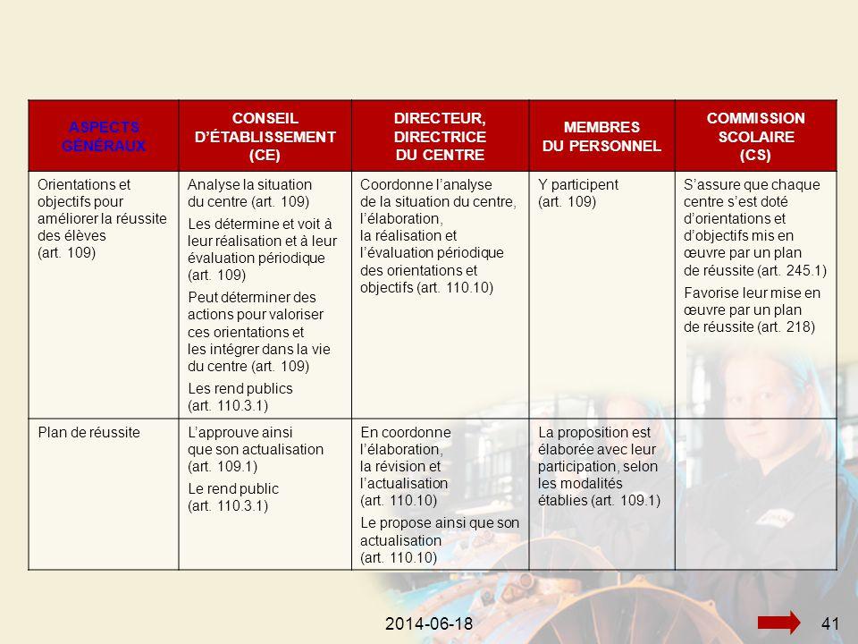2014-06-18432014-06-1841 ASPECTS GÉNÉRAUX CONSEIL D'ÉTABLISSEMENT (CE) DIRECTEUR, DIRECTRICE DU CENTRE MEMBRES DU PERSONNEL COMMISSION SCOLAIRE (CS) Orientations et objectifs pour améliorer la réussite des élèves (art.