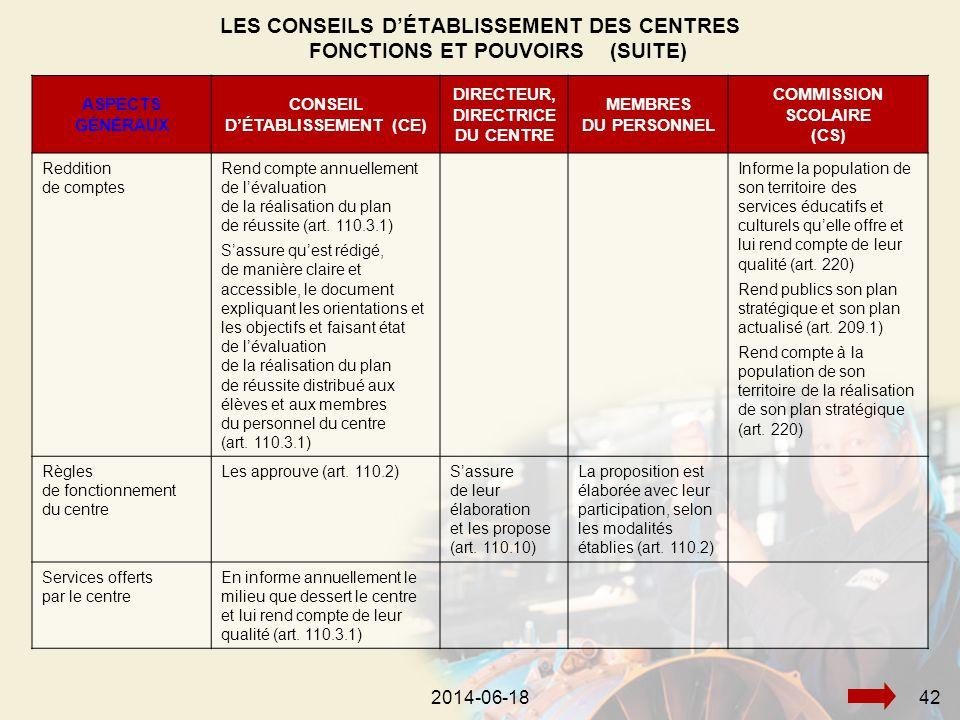 2014-06-18442014-06-1842 ASPECTS GÉNÉRAUX CONSEIL D'ÉTABLISSEMENT (CE) DIRECTEUR, DIRECTRICE DU CENTRE MEMBRES DU PERSONNEL COMMISSION SCOLAIRE (CS) Reddition de comptes Rend compte annuellement de l'évaluation de la réalisation du plan de réussite (art.