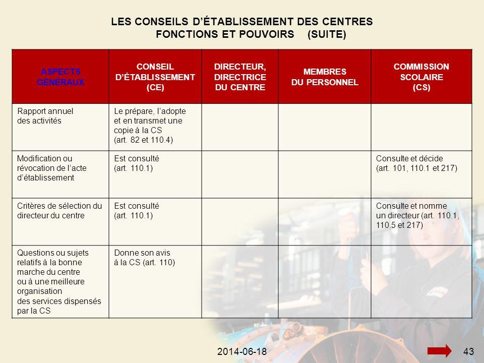 2014-06-18452014-06-1843 ASPECTS GÉNÉRAUX CONSEIL D'ÉTABLISSEMENT (CE) DIRECTEUR, DIRECTRICE DU CENTRE MEMBRES DU PERSONNEL COMMISSION SCOLAIRE (CS) Rapport annuel des activités Le prépare, l'adopte et en transmet une copie à la CS (art.