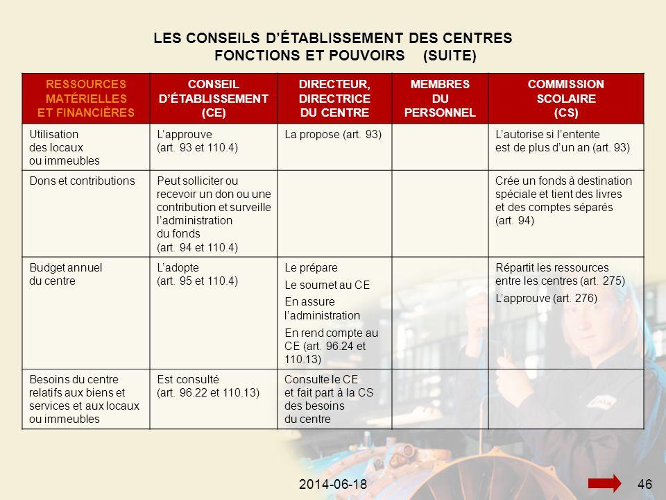 2014-06-18482014-06-1846 RESSOURCES MATÉRIELLES ET FINANCIÈRES CONSEIL D'ÉTABLISSEMENT (CE) DIRECTEUR, DIRECTRICE DU CENTRE MEMBRES DU PERSONNEL COMMISSION SCOLAIRE (CS) Utilisation des locaux ou immeubles L'approuve (art.