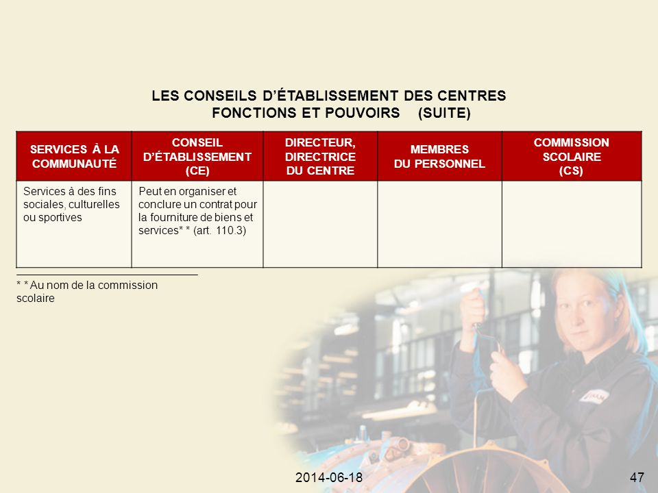 2014-06-18492014-06-1847 SERVICES À LA COMMUNAUTÉ CONSEIL D'ÉTABLISSEMENT (CE) DIRECTEUR, DIRECTRICE DU CENTRE MEMBRES DU PERSONNEL COMMISSION SCOLAIRE (CS) Services à des fins sociales, culturelles ou sportives Peut en organiser et conclure un contrat pour la fourniture de biens et services* * (art.