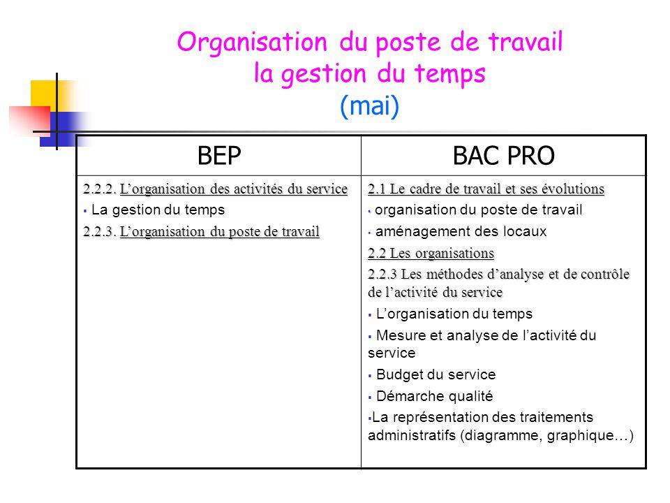 Organisation du poste de travail la gestion du temps (mai) BEPBAC PRO 2.2.2. L'organisation des activités du service  La gestion du temps 2.2.3. L'or