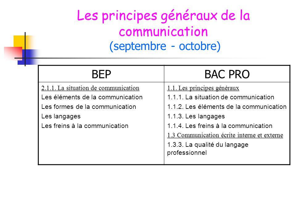 Les principes généraux de la communication (septembre - octobre) BEPBAC PRO 2.1.1. La situation de communication Les éléments de la communication Les