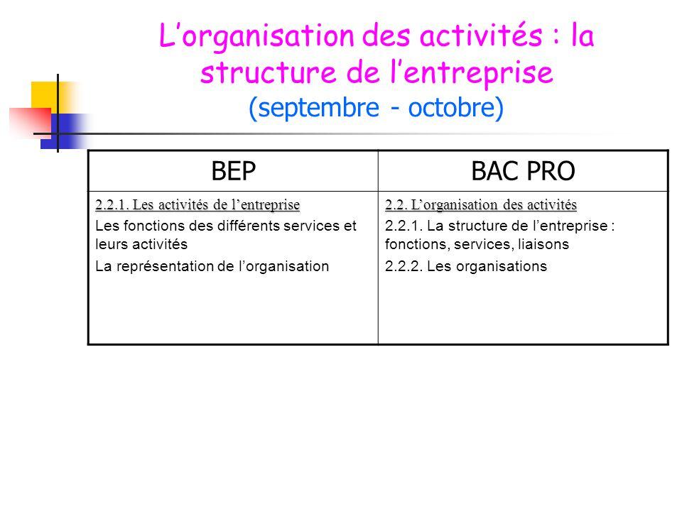 L'organisation des activités : la structure de l'entreprise (septembre - octobre) BEPBAC PRO 2.2.1. Les activités de l'entreprise Les fonctions des di