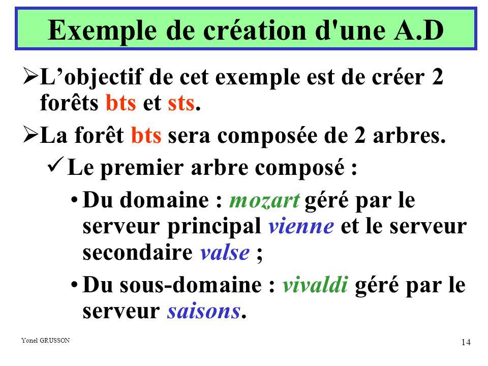 Yonel GRUSSON 14 Exemple de création d'une A.D  L'objectif de cet exemple est de créer 2 forêts bts et sts.  La forêt bts sera composée de 2 arbres.