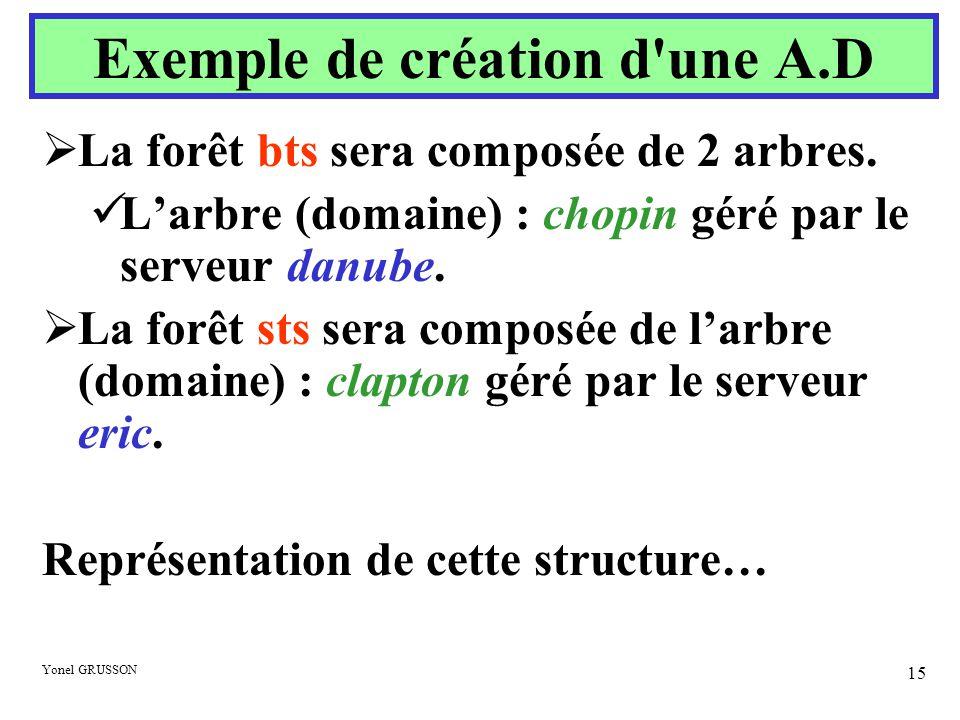 Yonel GRUSSON 15  La forêt bts sera composée de 2 arbres.  L'arbre (domaine) : chopin géré par le serveur danube.  La forêt sts sera composée de l'