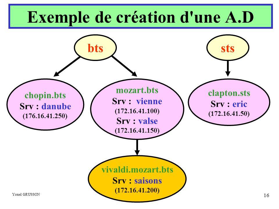 Yonel GRUSSON 16 mozart.bts Srv : vienne (172.16.41.100) Srv : valse (172.16.41.150) vivaldi.mozart.bts Srv : saisons (172.16.41.200) chopin.bts Srv :