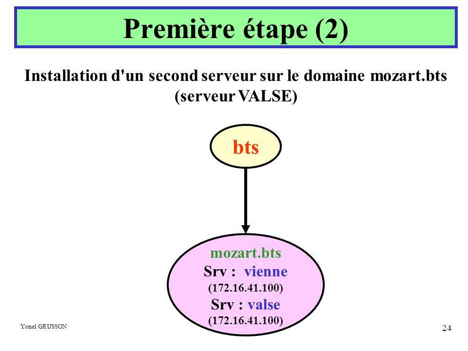 Yonel GRUSSON 24 Installation d'un second serveur sur le domaine mozart.bts (serveur VALSE) Première étape (2) mozart.bts Srv : vienne (172.16.41.100)