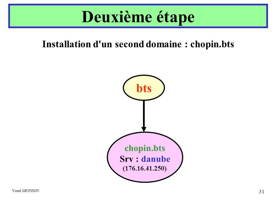Yonel GRUSSON 31 Deuxième étape chopin.bts Srv : danube (176.16.41.250) bts Installation d'un second domaine : chopin.bts