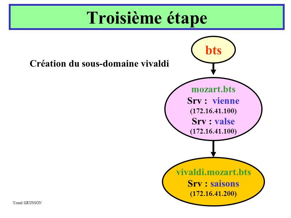 Yonel GRUSSON Troisième étape mozart.bts Srv : vienne (172.16.41.100) Srv : valse (172.16.41.100) vivaldi.mozart.bts Srv : saisons (172.16.41.200) bts