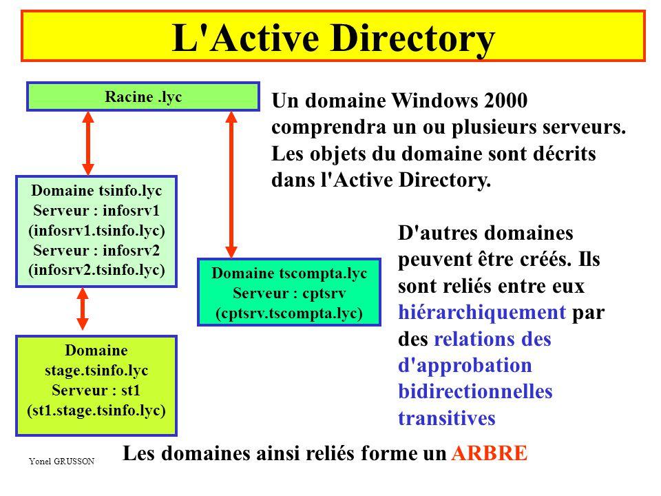 Yonel GRUSSON L Active Directory Racine.adm Domaine scola.adm Serveur : sco1 (sco1.scola.adm) Domaine adminlab.adm Serveur : jtsrv (jtsrv.adminlab.adm) Les ARBRES ainsi reliés forme une FORET Racine.lyc Domaine tsinfo.lyc Serveur : infosrv1 (infosrv1.tsinfo.lyc) Serveur : infosrv2 (infosrv2.tsinfo.lyc) Domaine tscompta.lyc Serveur : cptsrv (cptsrv.tscompta.lyc) Domaine stage.tsinfo.lyc Serveur : st1 (st1.stage.tsinfo.lyc)