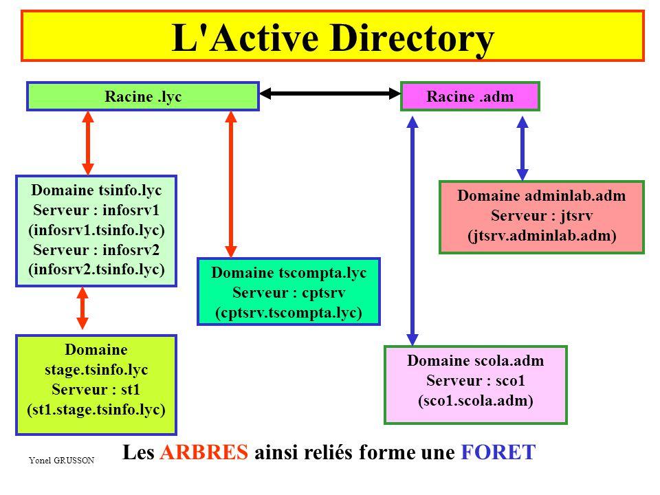 Yonel GRUSSON L'Active Directory Racine.adm Domaine scola.adm Serveur : sco1 (sco1.scola.adm) Domaine adminlab.adm Serveur : jtsrv (jtsrv.adminlab.adm