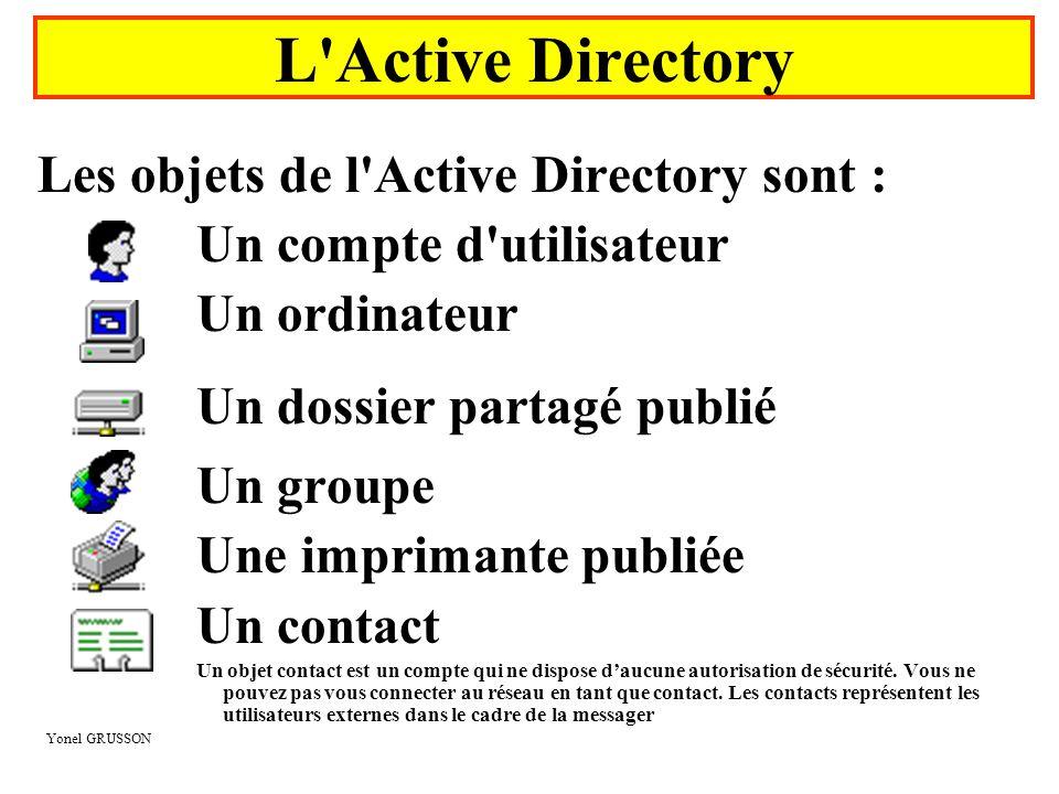 Yonel GRUSSON Les objets de l'Active Directory sont : Un compte d'utilisateur Un ordinateur Un dossier partagé publié Un groupe Une imprimante publiée
