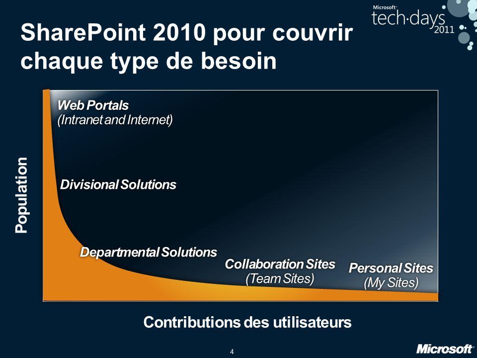 4 SharePoint 2010 pour couvrir chaque type de besoin Contributions des utilisateurs Population