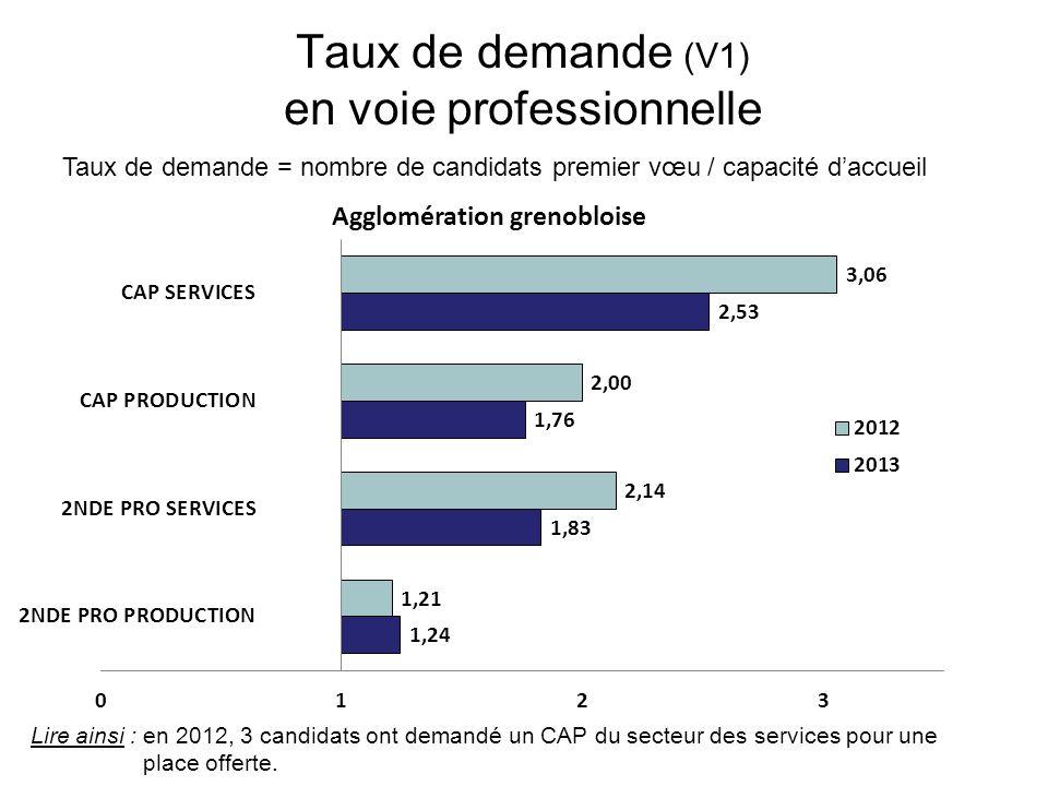 Taux de demande (V1) en voie professionnelle Taux de demande = nombre de candidats premier vœu / capacité d'accueil Lire ainsi : en 2012, 3 candidats ont demandé un CAP du secteur des services pour une place offerte.