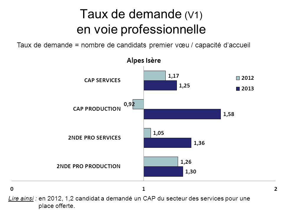 Taux de demande (V1) en voie professionnelle Taux de demande = nombre de candidats premier vœu / capacité d'accueil Lire ainsi : en 2012, 1,2 candidat a demandé un CAP du secteur des services pour une place offerte.