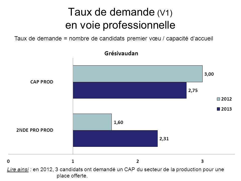 Taux de demande (V1) en voie professionnelle Taux de demande = nombre de candidats premier vœu / capacité d'accueil Lire ainsi : en 2012, 3 candidats ont demandé un CAP du secteur de la production pour une place offerte.