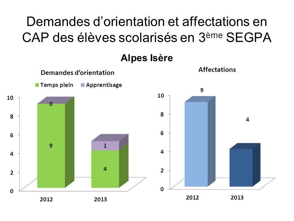 Demandes d'orientation et affectations en CAP des élèves scolarisés en 3 ème SEGPA Alpes Isère