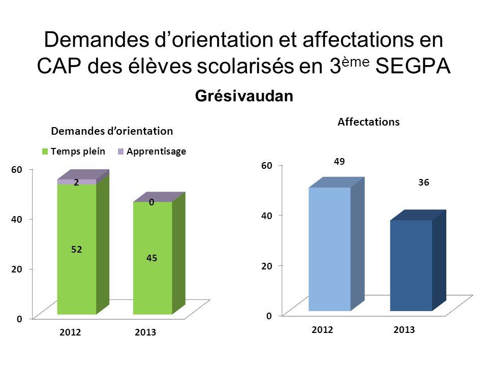 Demandes d'orientation et affectations en CAP des élèves scolarisés en 3 ème SEGPA Grésivaudan