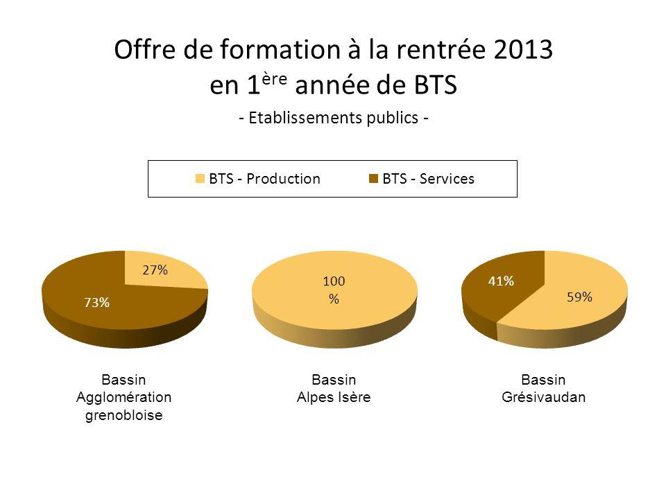 Offre de formation à la rentrée 2013 en 1 ère année de BTS - Etablissements publics - Bassin Agglomération grenobloise Bassin Alpes Isère Bassin Grési