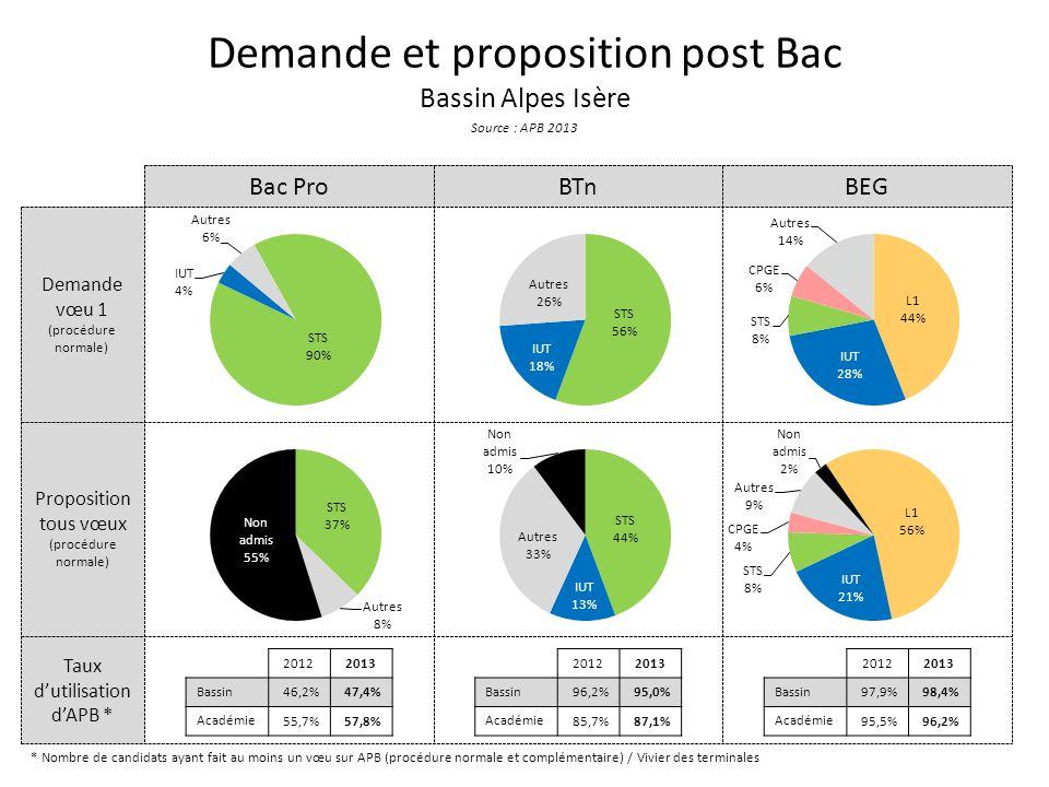 Taux d'utilisation d'APB * Proposition tous vœux (procédure normale) Demande vœu 1 (procédure normale) Demande et proposition post Bac Bassin Alpes Isère Source : APB 2013 Bac ProBTnBEG * Nombre de candidats ayant fait au moins un vœu sur APB (procédure normale et complémentaire) / Vivier des terminales 20122013 Bassin 46,2%47,4% Académie 55,7%57,8% 20122013 Bassin 96,2%95,0% Académie 85,7%87,1% 20122013 Bassin 97,9%98,4% Académie 95,5%96,2%