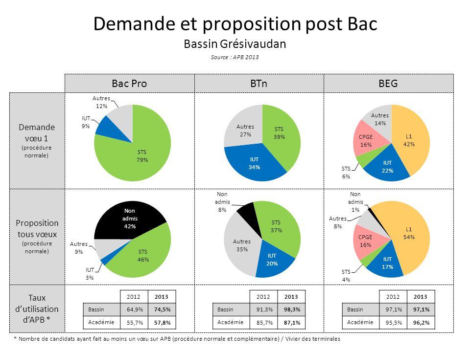 Taux d'utilisation d'APB * Proposition tous vœux (procédure normale) Demande vœu 1 (procédure normale) Demande et proposition post Bac Bassin Grésivaudan Source : APB 2013 Bac ProBTnBEG * Nombre de candidats ayant fait au moins un vœu sur APB (procédure normale et complémentaire) / Vivier des terminales 20122013 Bassin 64,9%74,5% Académie 55,7%57,8% 20122013 Bassin 91,3%98,3% Académie 85,7%87,1% 20122013 Bassin 97,1% Académie 95,5%96,2%