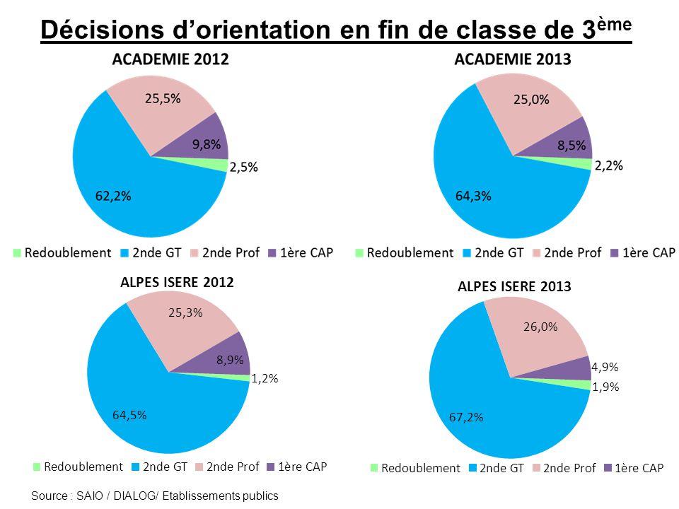 Demandes d'orientation et affectations en CAP des élèves scolarisés en 3 ème SEGPA Agglomération grenobloise
