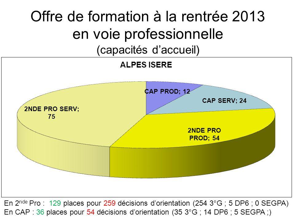 Offre de formation à la rentrée 2013 en voie professionnelle (capacités d'accueil) En 2 nde Pro : 129 places pour 259 décisions d'orientation (254 3°G ; 5 DP6 ; 0 SEGPA) En CAP : 36 places pour 54 décisions d'orientation (35 3°G ; 14 DP6 ; 5 SEGPA ;)