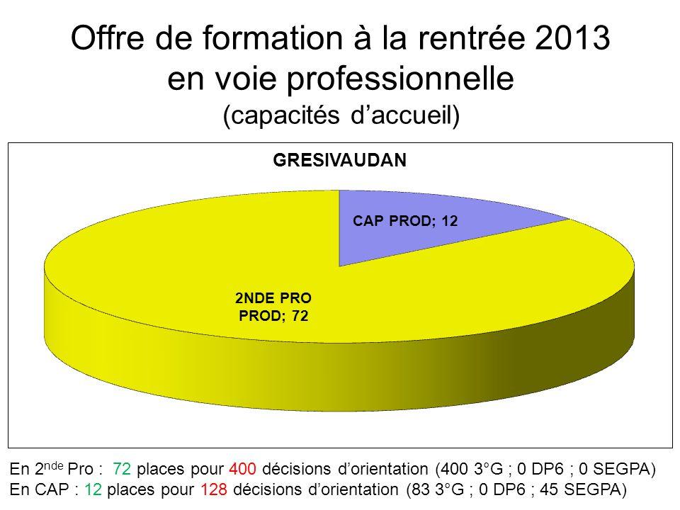 Offre de formation à la rentrée 2013 en voie professionnelle (capacités d'accueil) En 2 nde Pro : 72 places pour 400 décisions d'orientation (400 3°G