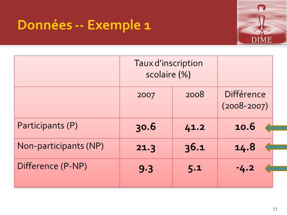 Données -- Exemple 1 11