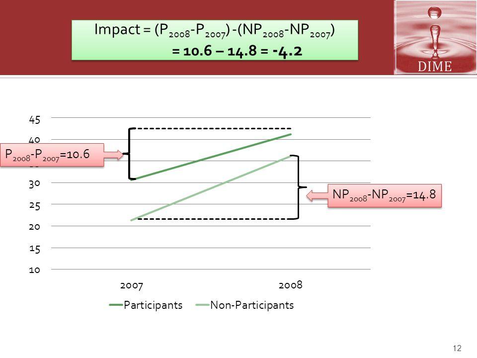 12 Impact = (P 2008 -P 2007 ) -(NP 2008 -NP 2007 ) = 10.6 – 14.8 = -4.2 Impact = (P 2008 -P 2007 ) -(NP 2008 -NP 2007 ) = 10.6 – 14.8 = -4.2 P 2008 -P