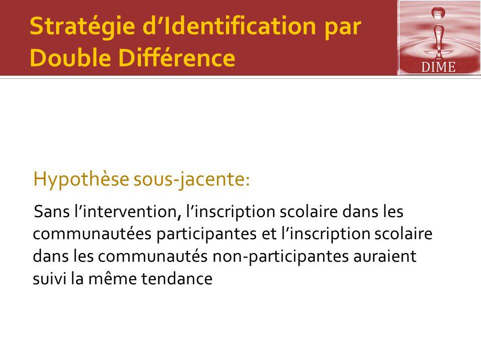Stratégie d'Identification par Double Différence Hypothèse sous-jacente: Sans l'intervention, l'inscription scolaire dans les communautées participant