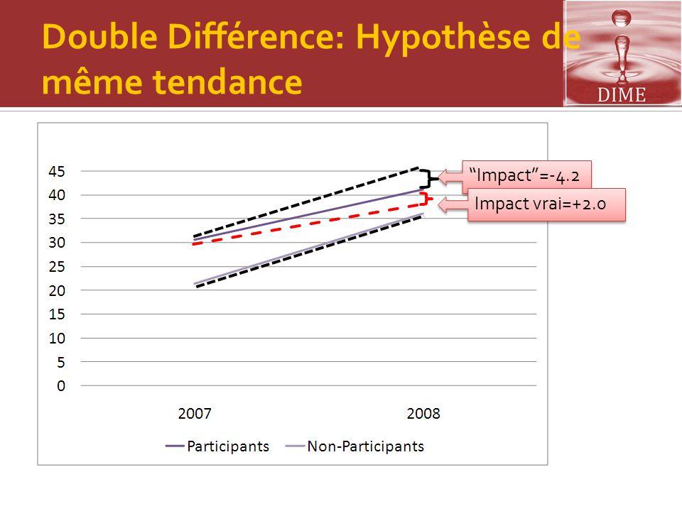 """Double Différence: Hypothèse de même tendance """"Impact""""=-4.2 Impact vrai=+2.0"""