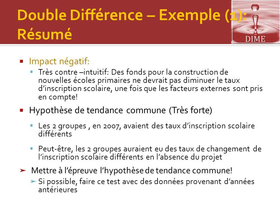 Double Diff érence – Exemple (1): Résumé  Impact négatif:  Très contre –intuitif: Des fonds pour la construction de nouvelles écoles primaires ne de