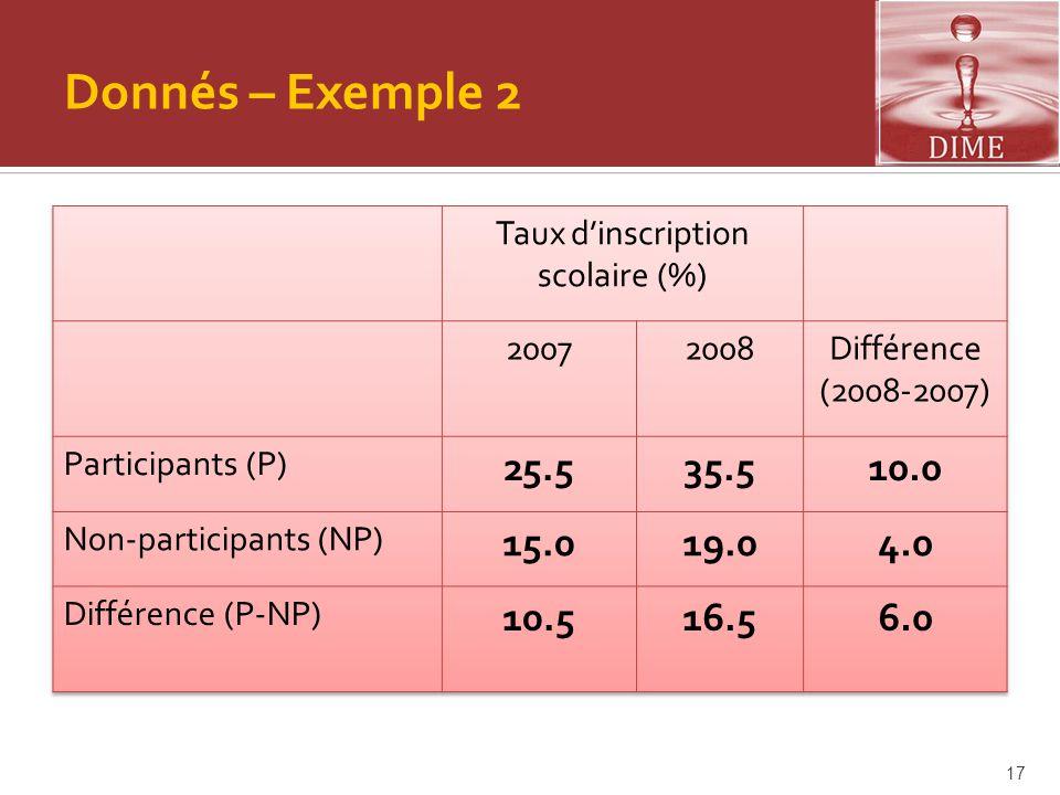 Donnés – Exemple 2 17