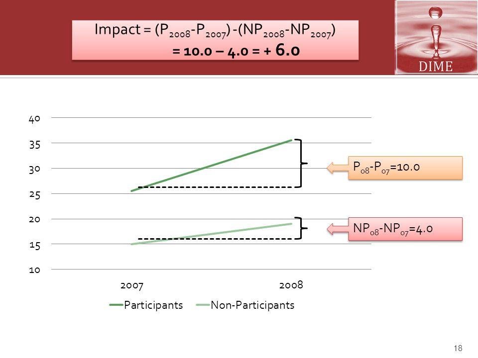 18 Impact = (P 2008 -P 2007 ) -(NP 2008 -NP 2007 ) = 10.0 – 4.0 = + 6.0 Impact = (P 2008 -P 2007 ) -(NP 2008 -NP 2007 ) = 10.0 – 4.0 = + 6.0 P 08 -P 0